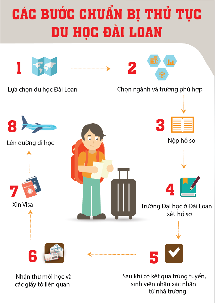 Các bạn hãy nhớ thủ tục khi đi du học Đài Loan nhé.
